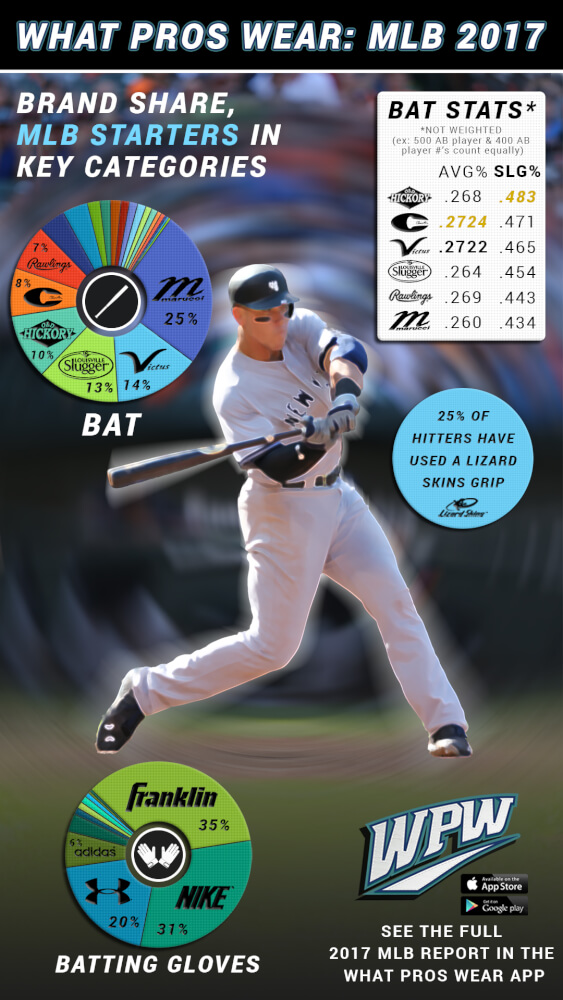 Hitting Infographic 2017 - MLB bats