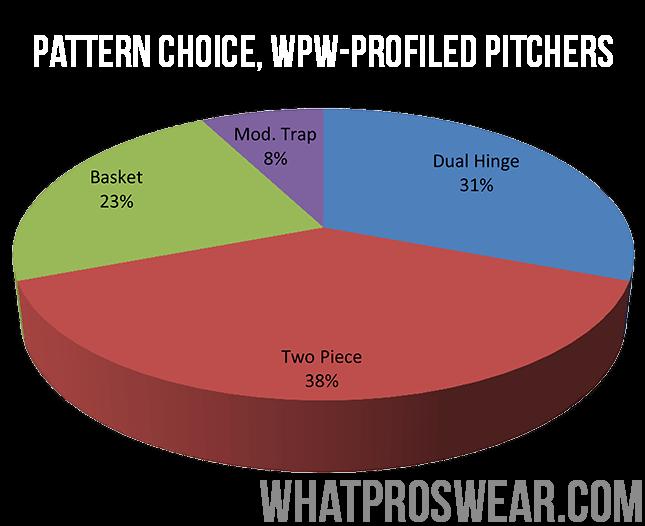 popular-glove-model-patterns-mlb-pitchers