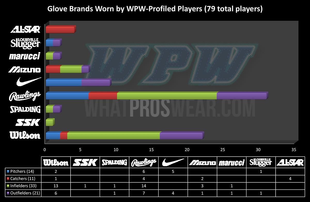 what-pros-wear-mlb-glove-brands