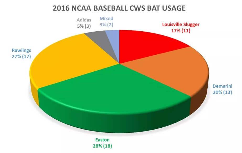 2016 NCAA Bat Usage