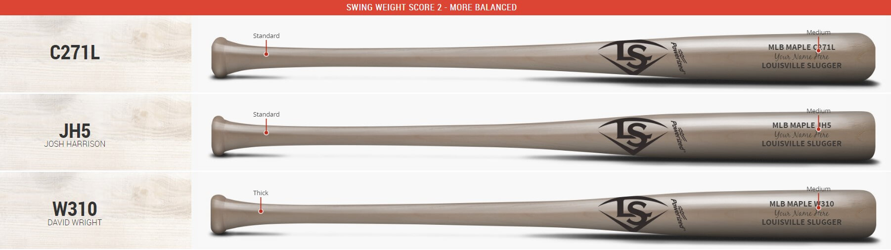 swing weight score louisville custom bats