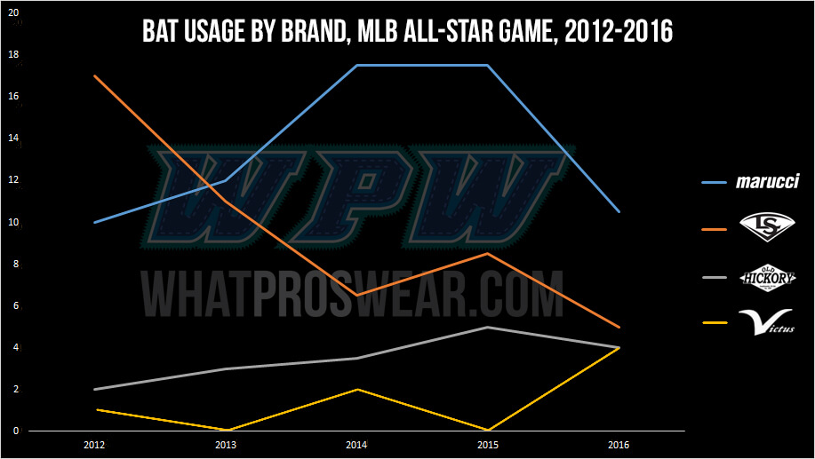 bat usage by brand, all star game 2012-2016 (corrected victus) (1)