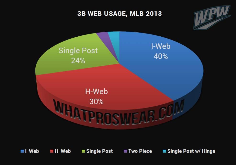 3B Web Usage 2013
