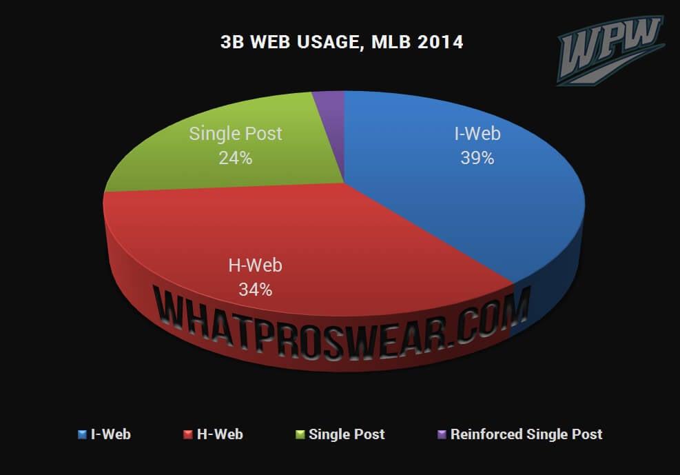 3B Web Usage 2014