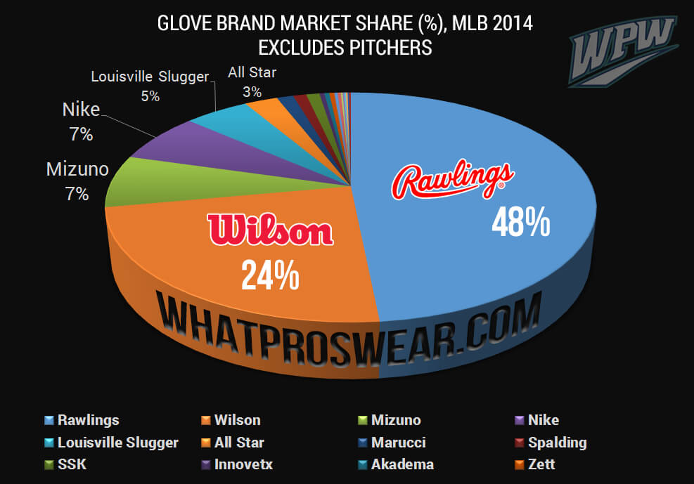 Glove Brand Market Share 2014
