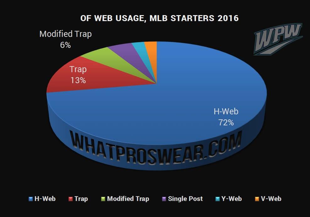 OF WEB USAGE 2016