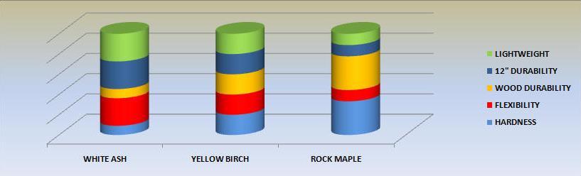 wood-characteristics-chart