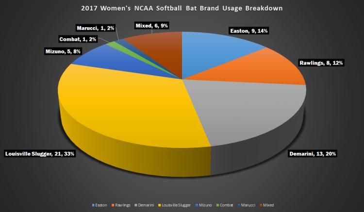 2017 NCAA Softball College World Series Bat Usage - Pie Chart