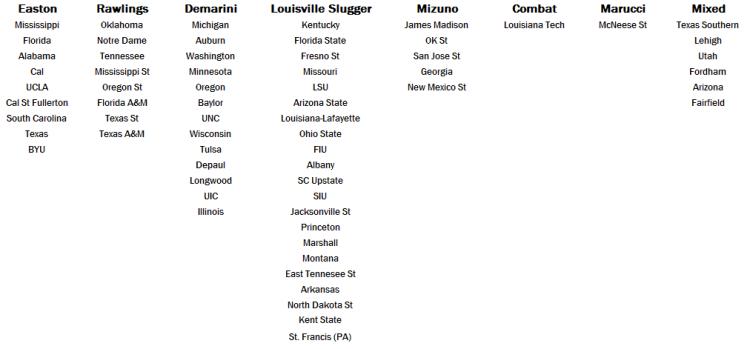 2017 NCAA Softball College World Series Bat Usage - Table