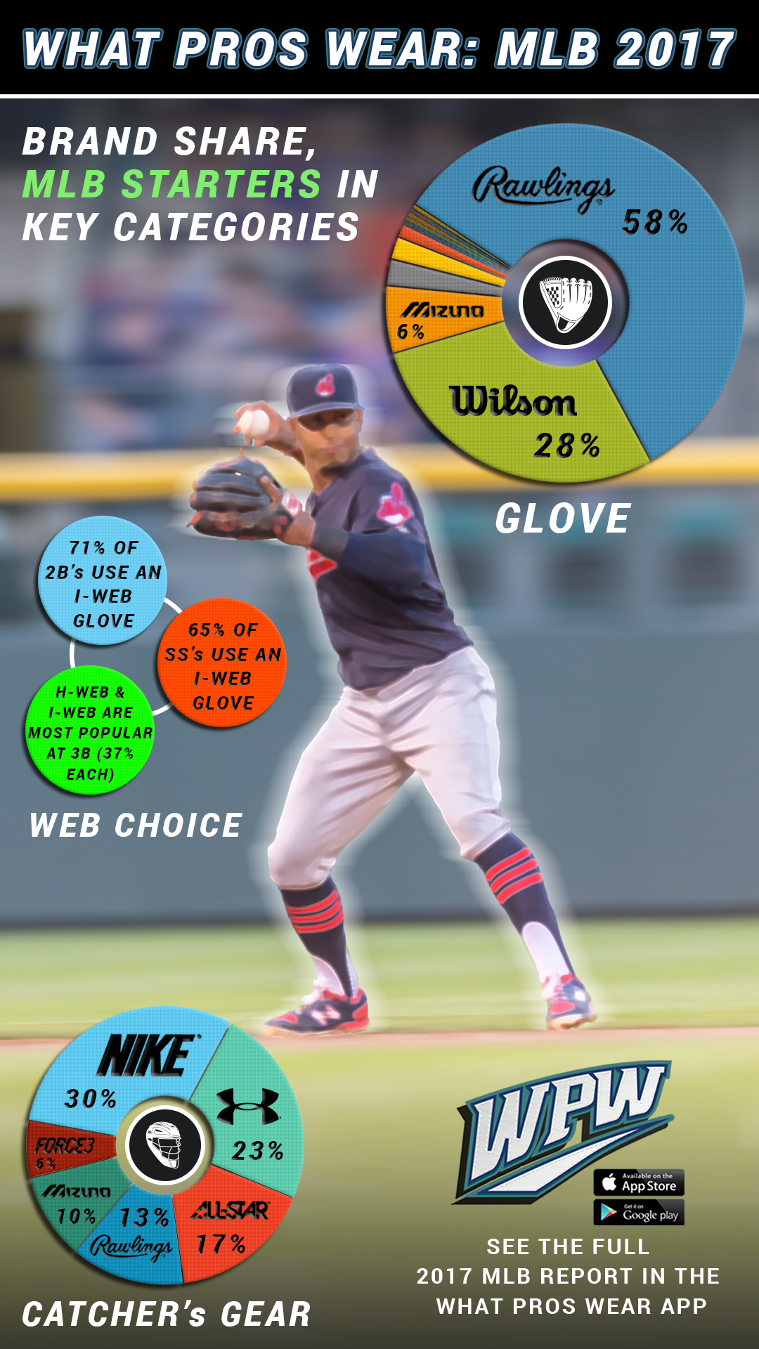 official photos 02b2b cf1b3 What Pros Wear: WPW Report: MLB Catcher's Gear and Mitts ...