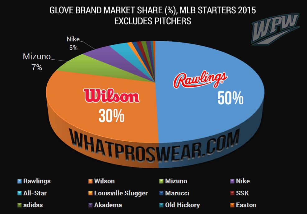Glove Brand Market Share 2015