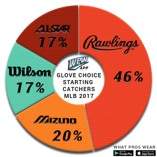 glove choice starting catchers 2017