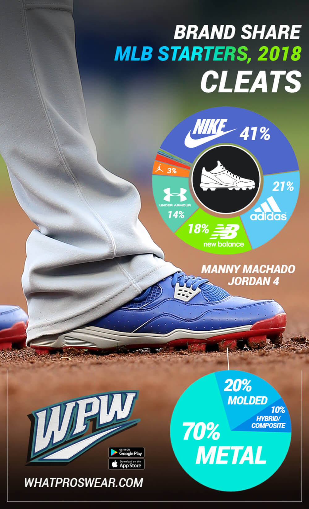 2c5e75bf1 While Under Armour and New Balance dipped in 2018, losing six and three  points of market share, respectively, Adidas continued to surge.